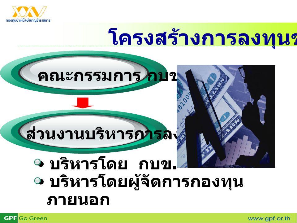 โครงสร้างการลงทุนของ กบข. คณะกรรมการ กบข. • บริหารโดย กบข. • บริหารโดยผู้จัดการกองทุน ภายนอก ส่วนงานบริหารการลงทุน