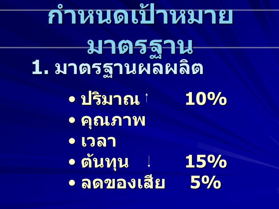 กำหนดเป้าหมาย มาตรฐาน 1. มาตรฐานผลผลิต • ปริมาณ 10% • คุณภาพ • เวลา • ต้นทุน 15% • ลดของเสีย 5%
