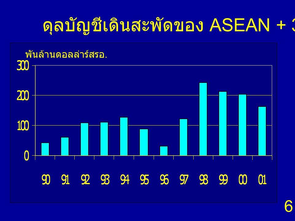 6 พันล้านดอลล่าร์สรอ. ดุลบัญชีเดินสะพัดของ ASEAN + 3 โดยรวม