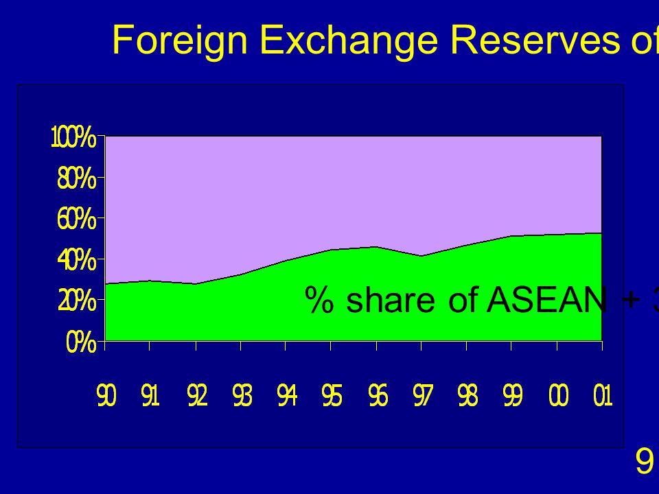 เหตุผลประการที่ 4 = สนับสนุนการรวมตัวทาง เศรษฐกิจของภูมิภาค EA 10