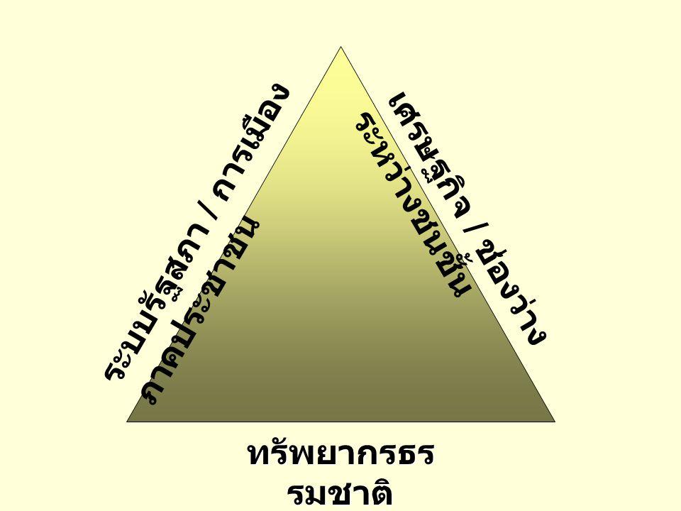 ระบบรัฐสภา / การเมือง ภาคประชาชน เศรษฐกิจ / ช่องว่าง ระหว่างชนชั้น ทรัพยากรธร รมชาติ ความเป็น ชาติพันธุ์