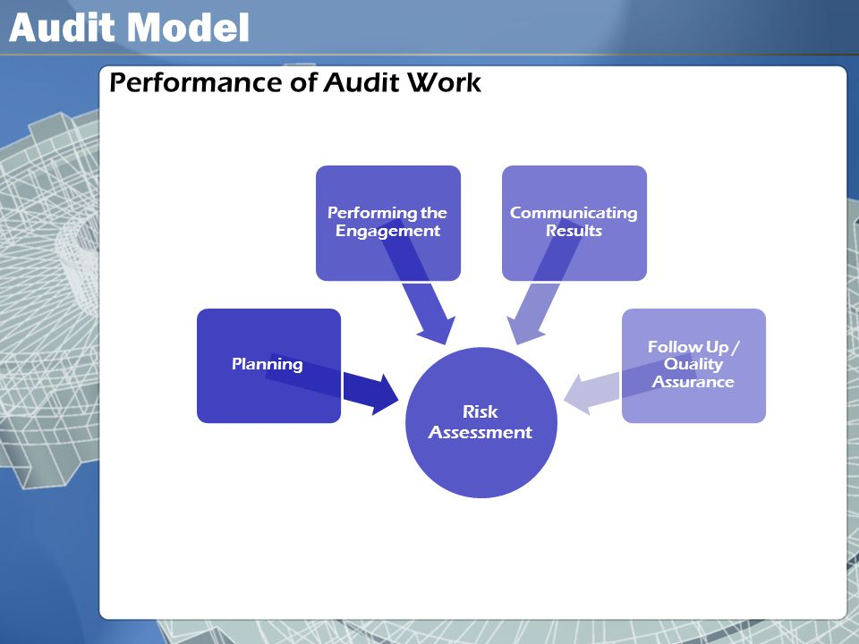 Audit Model Performance of Audit Work Risk Assessment Planning Performing the Engagement Communicating Results Follow Up / Quality Assurance