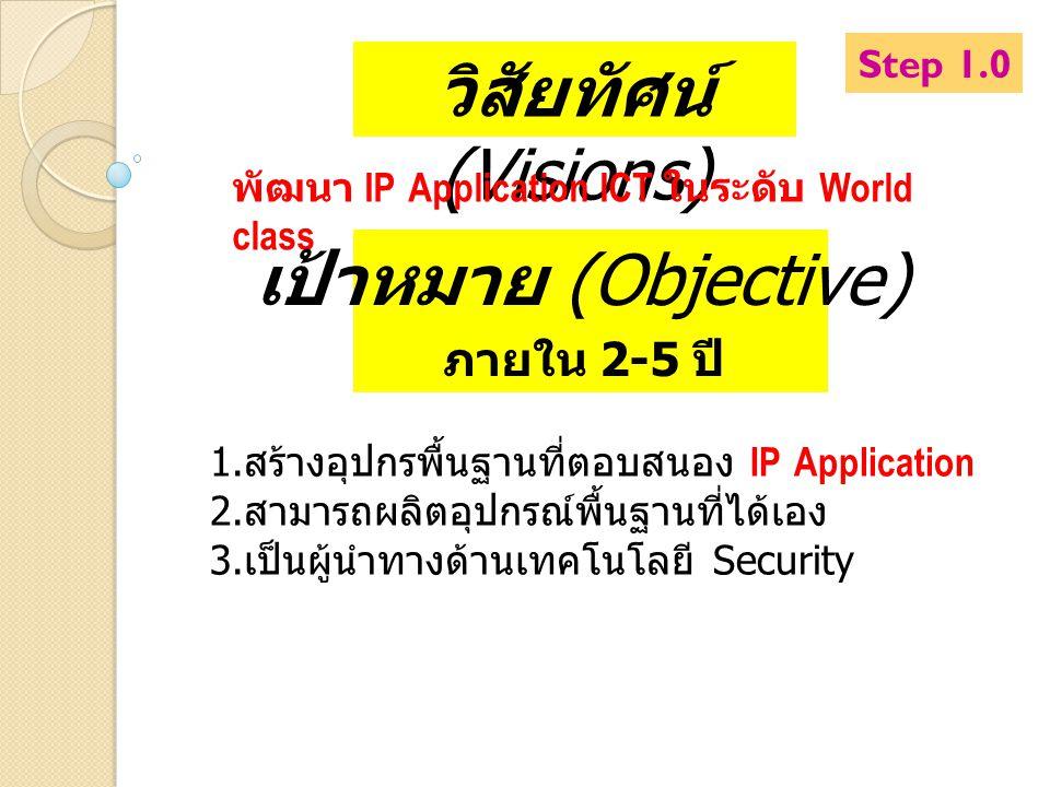 วิสัยทัศน์ (Visions) พัฒนา IP Application ICT ในระดับ World class เป้าหมาย (Objective) ภายใน 2-5 ปี 1. สร้างอุปกรพื้นฐานที่ตอบสนอง IP Application 2. ส