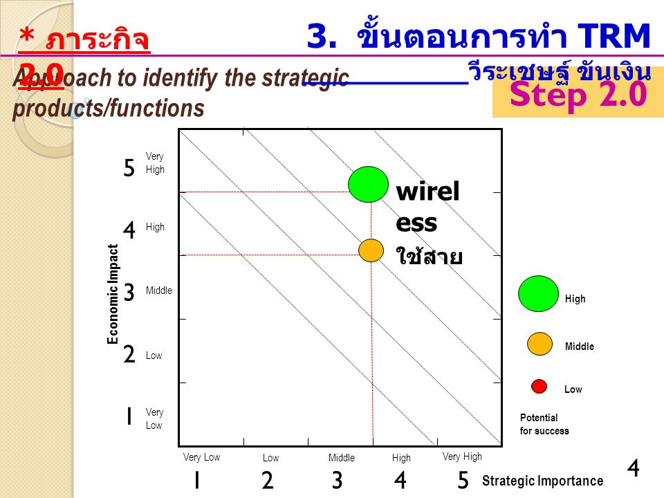 4 Step 2.0 Strategic Importance Economic Impact Very Low LowMiddleHigh Very High Very Low Middle High Very High Middle Potential for success Low Approach to identify the strategic products/functions 3.