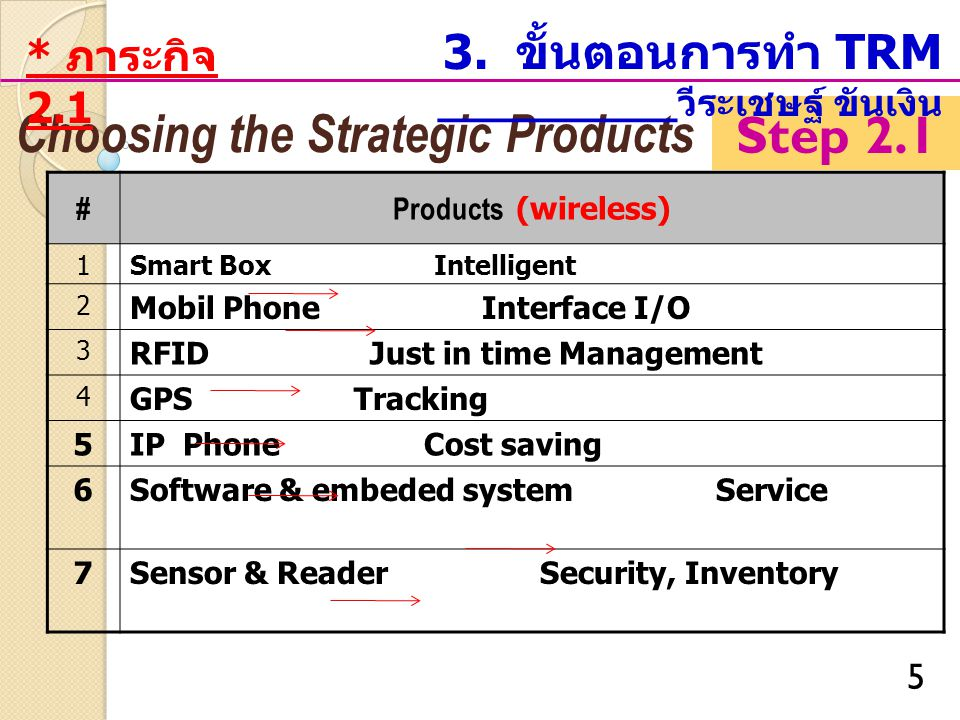 5 Step 2.1 Choosing the Strategic Products #Products (wireless) 1Smart Box Intelligent 2 Mobil Phone Interface I/O 3 RFID Just in time Management 4 GPS Tracking 5IP Phone Cost saving 6Software & embeded system Service 7Sensor & Reader Security, Inventory 3.