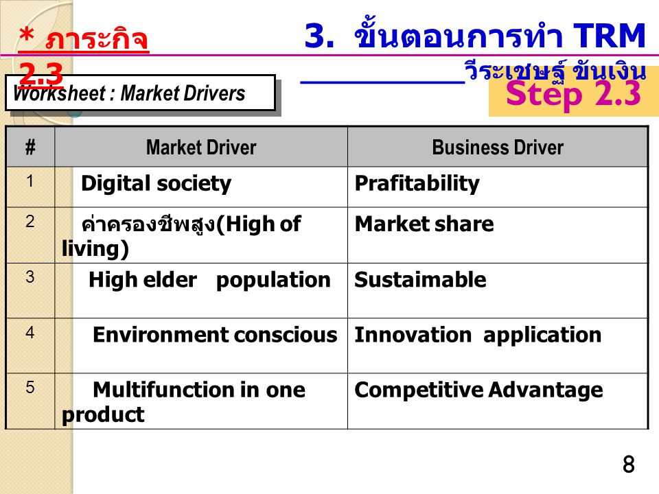 8 Worksheet : Market Drivers #Market DriverBusiness Driver 1 Digital societyPrafitability 2 ค่าครองชีพสูง (High of living) Market share 3 High elder populationSustaimable 4 Environment consciousInnovation application 5 Multifunction in one product Competitive Advantage Step 2.3 3.