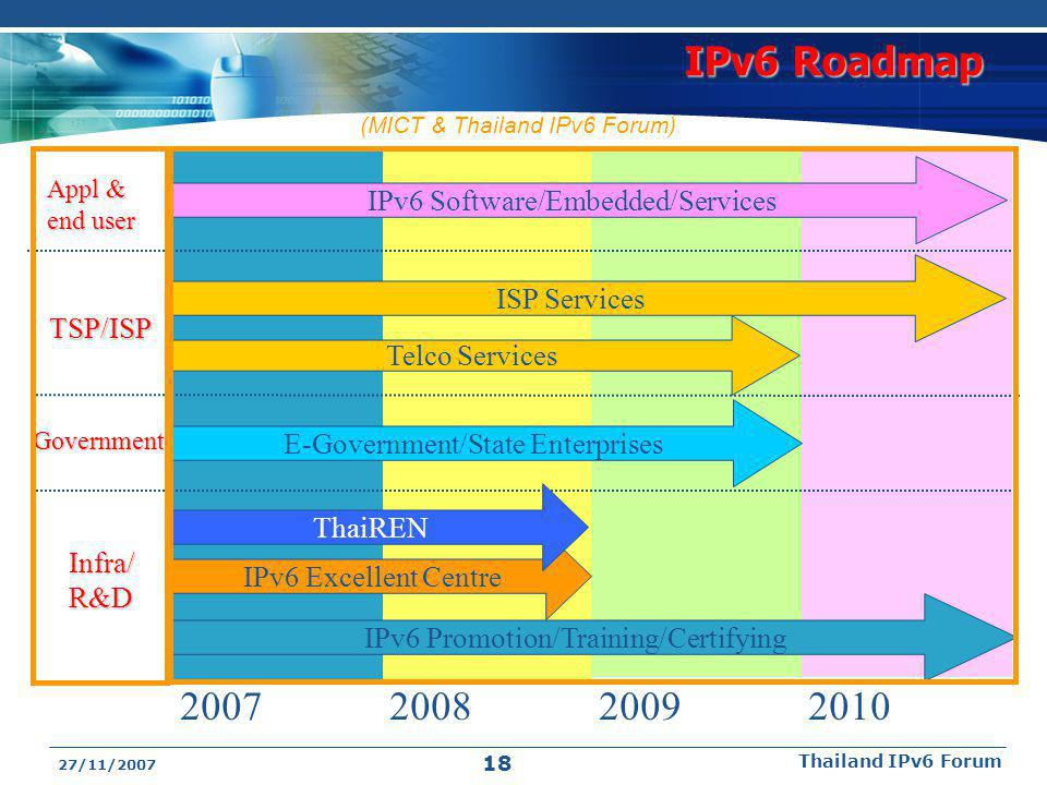27/11/2007 Thailand IPv6 Forum 18 IPv6 Roadmap Infra/R&D Government TSP/ISP Appl & end user 2007200820092010 IPv6 Promotion/Training/Certifying IPv6 Excellent Centre E-Government/State Enterprises ThaiREN ISP Services IPv6 Software/Embedded/Services Telco Services (MICT & Thailand IPv6 Forum)