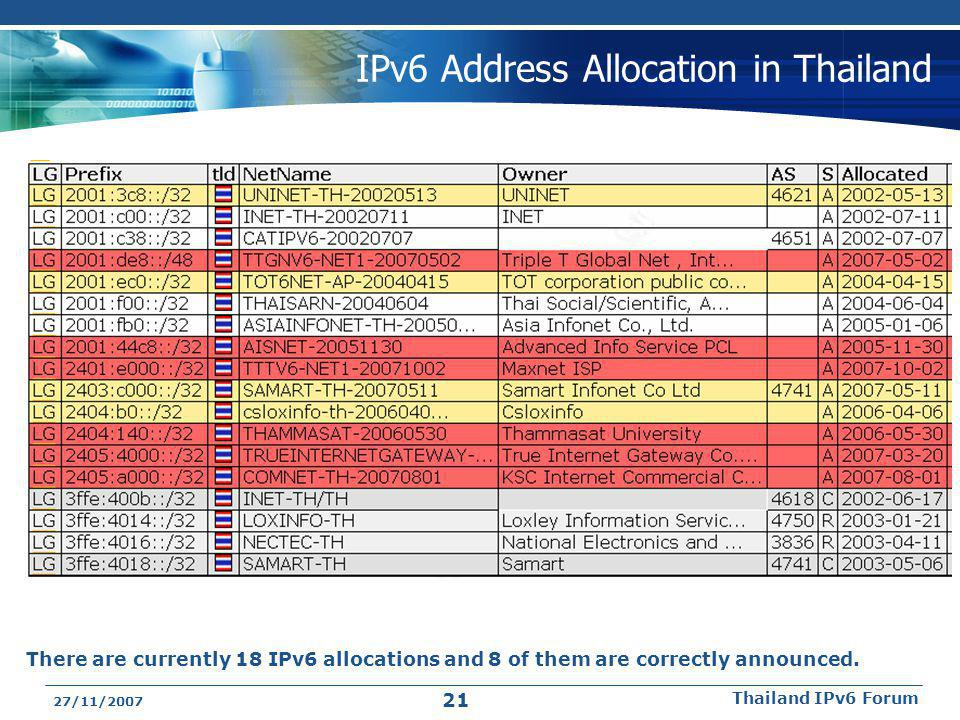 27/11/2007 Thailand IPv6 Forum 21 IPv6 Address Allocation in Thailand There are currently 18 IPv6 allocations and 8 of them are correctly announced.