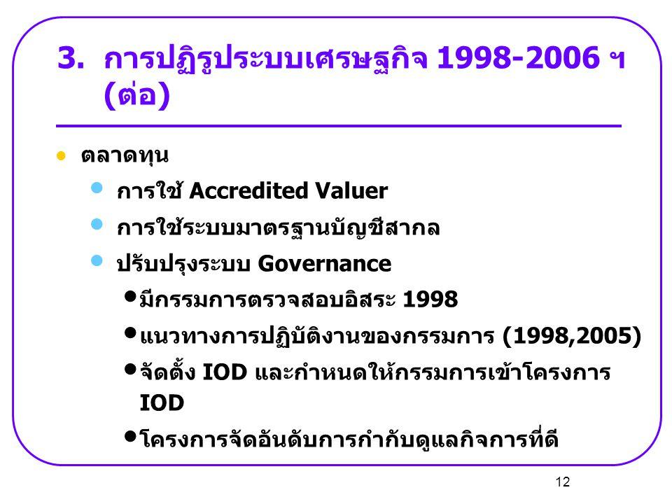 12  ตลาดทุน • การใช้ Accredited Valuer • การใช้ระบบมาตรฐานบัญชีสากล • ปรับปรุงระบบ Governance • มีกรรมการตรวจสอบอิสระ 1998 • แนวทางการปฏิบัติงานของกร