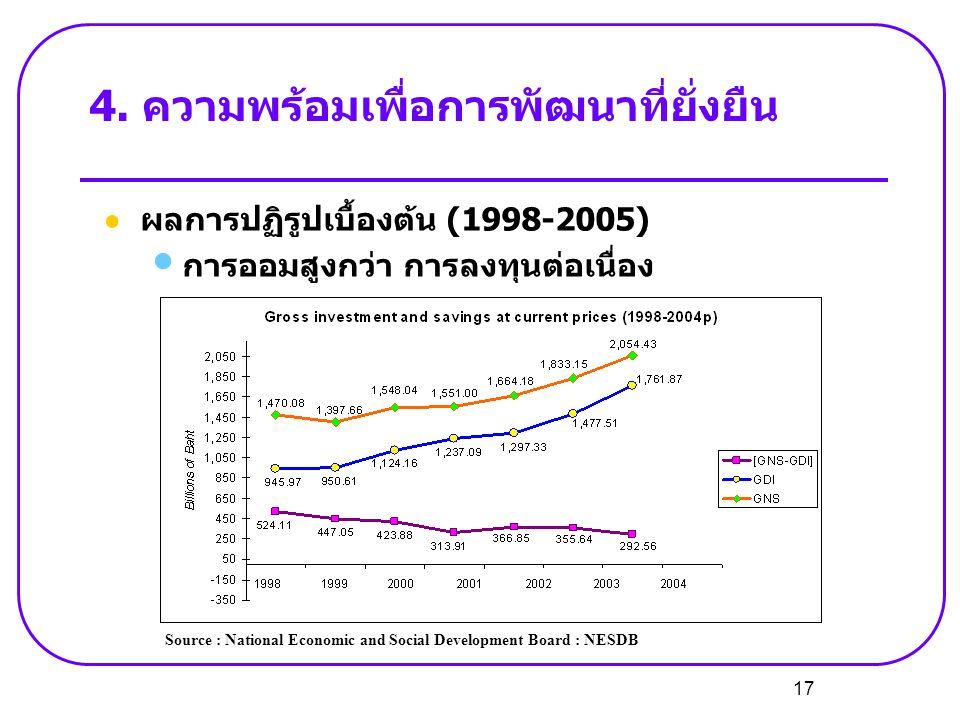 17 4. ความพร้อมเพื่อการพัฒนาที่ยั่งยืน  ผลการปฏิรูปเบื้องต้น (1998-2005) • การออมสูงกว่า การลงทุนต่อเนื่อง Source : National Economic and Social Deve