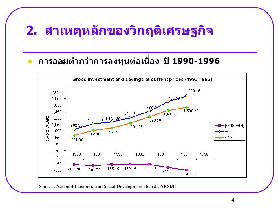 4 2.สาเหตุหลักของวิกฤติเศรษฐกิจ  การออมต่ำกว่าการลงทุนต่อเนื่อง ปี 1990-1996 Source : National Economic and Social Development Board : NESDB