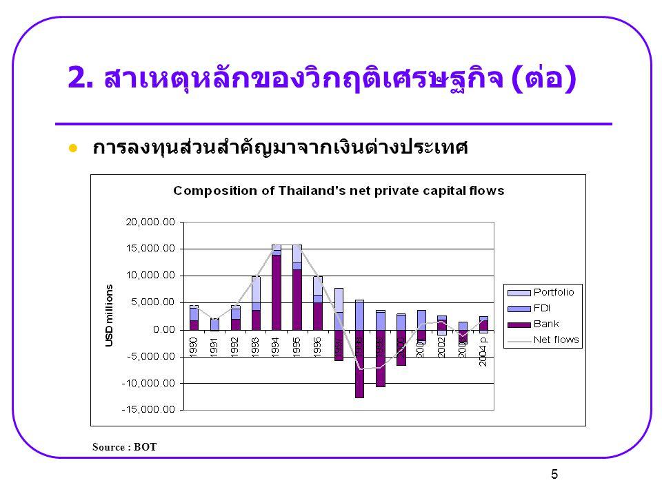 5  การลงทุนส่วนสำคัญมาจากเงินต่างประเทศ 2. สาเหตุหลักของวิกฤติเศรษฐกิจ (ต่อ) Source : BOT
