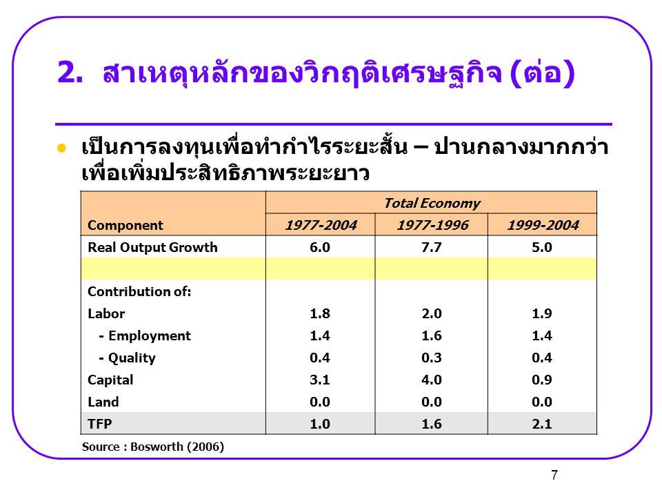 7 2.สาเหตุหลักของวิกฤติเศรษฐกิจ (ต่อ)  เป็นการลงทุนเพื่อทำกำไรระยะสั้น – ปานกลางมากกว่า เพื่อเพิ่มประสิทธิภาพระยะยาว Component Total Economy 1977-200