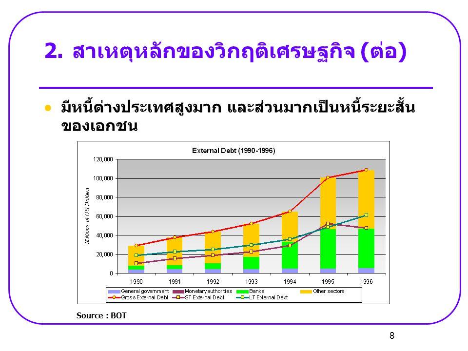 8 2.สาเหตุหลักของวิกฤติเศรษฐกิจ (ต่อ)  มีหนี้ต่างประเทศสูงมาก และส่วนมากเป็นหนี้ระยะสั้น ของเอกชน Source : BOT