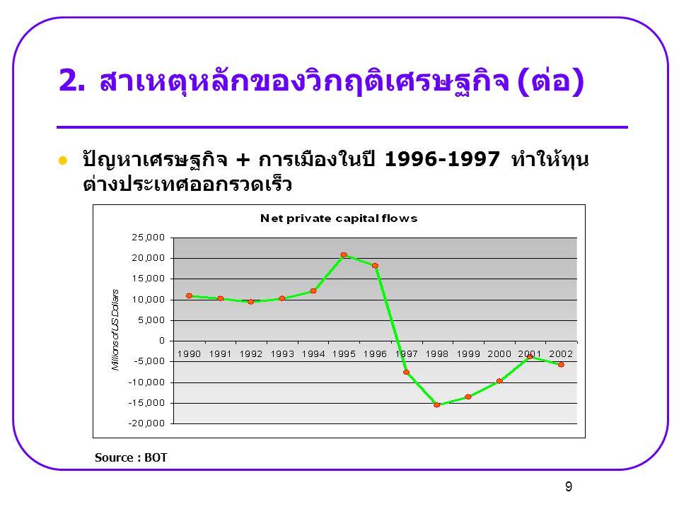 9  ปัญหาเศรษฐกิจ + การเมืองในปี 1996-1997 ทำให้ทุน ต่างประเทศออกรวดเร็ว 2.สาเหตุหลักของวิกฤติเศรษฐกิจ (ต่อ) Source : BOT