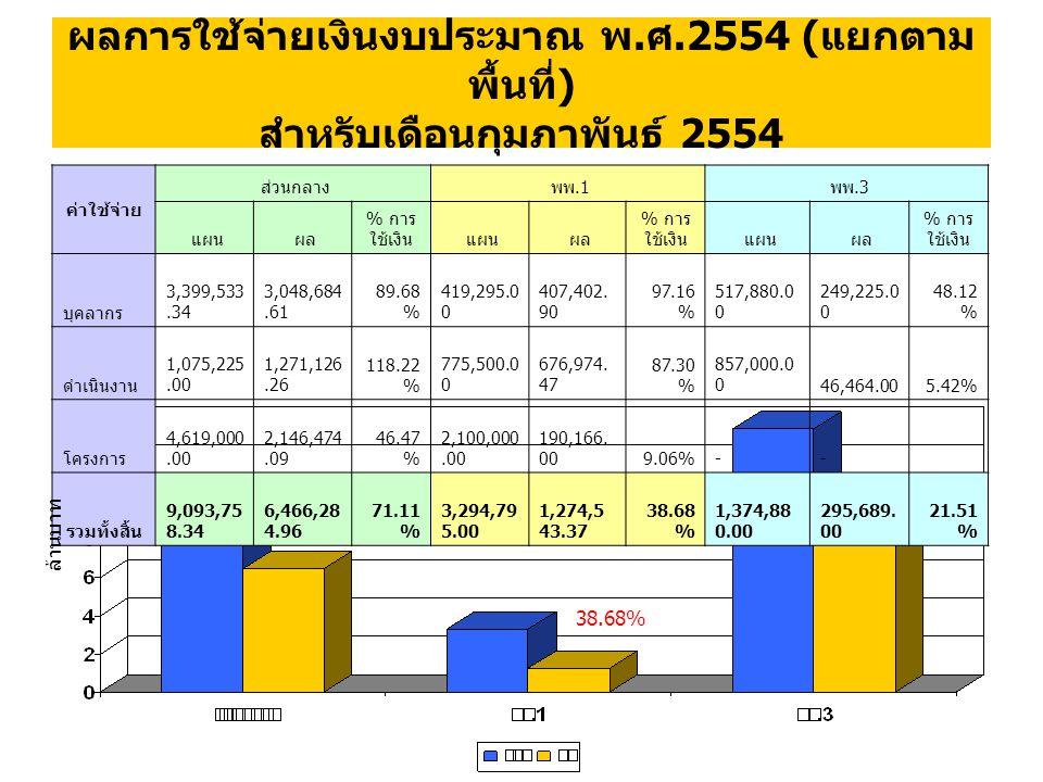 ผลการใช้จ่ายเงินงบประมาณ พ. ศ.2554 ( แยกตาม พื้นที่ ) สำหรับเดือนกุมภาพันธ์ 2554 71.11% 38.68% 58.39% ค่าใช้จ่าย ส่วนกลาง พพ.1 พพ.3 แผน ผล % การ ใช้เง