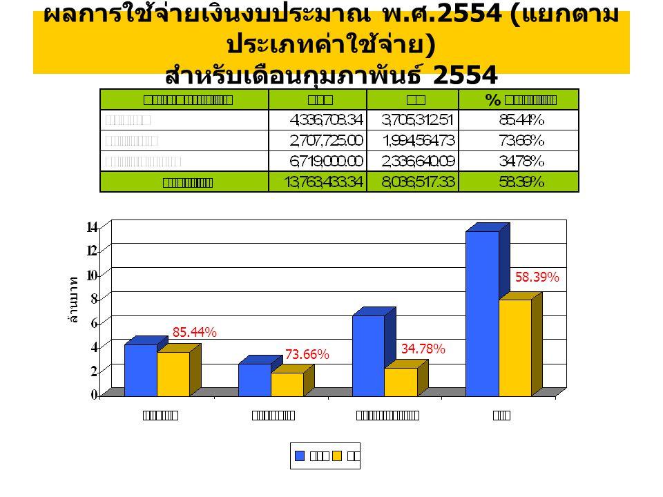ผลการใช้จ่ายเงินงบประมาณ พ. ศ.2554 ( แยกตาม ประเภทค่าใช้จ่าย ) สำหรับเดือนกุมภาพันธ์ 2554 ล้านบาท 85.44% 73.66% 34.78% 58.39%