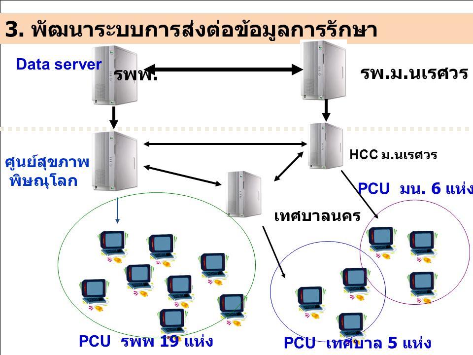 รพพ. ศูนย์สุขภาพเมือง พิษณุโลก Data server PCU รพพ 19 แห่ง PCU เทศบาล 5 แห่ง PCU มน. 6 แห่ง 3. พัฒนาระบบการส่งต่อข้อมูลการรักษา รพ. ม. นเรศวร HCC ม. น