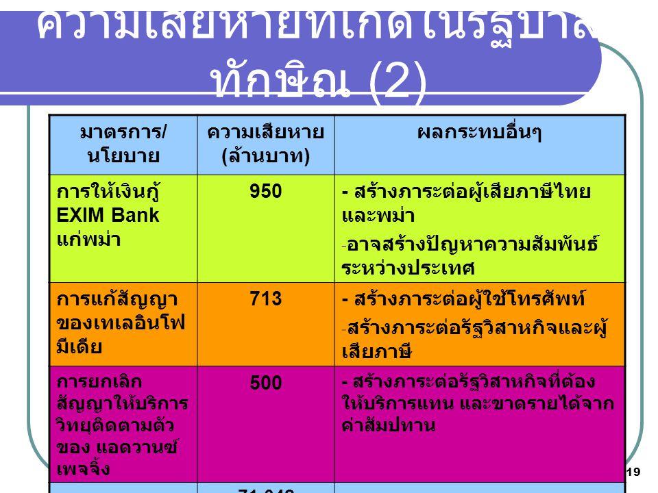 19 มาตรการ / นโยบาย ความเสียหาย ( ล้านบาท ) ผลกระทบอื่นๆ การให้เงินกู้ EXIM Bank แก่พม่า 950 - สร้างภาระต่อผู้เสียภาษีไทย และพม่า - อาจสร้างปัญหาความสัมพันธ์ ระหว่างประเทศ การแก้สัญญา ของเทเลอินโฟ มีเดีย 713 - สร้างภาระต่อผู้ใช้โทรศัพท์ - สร้างภาระต่อรัฐวิสาหกิจและผู้ เสียภาษี การยกเลิก สัญญาให้บริการ วิทยุติดตามตัว ของ แอดวานซ์ เพจจิ้ง 500 - สร้างภาระต่อรัฐวิสาหกิจที่ต้อง ให้บริการแทน และขาดรายได้จาก ค่าสัมปทาน รวม 71,042 ความเสียหายที่เกิดในรัฐบาล ทักษิณ (2)