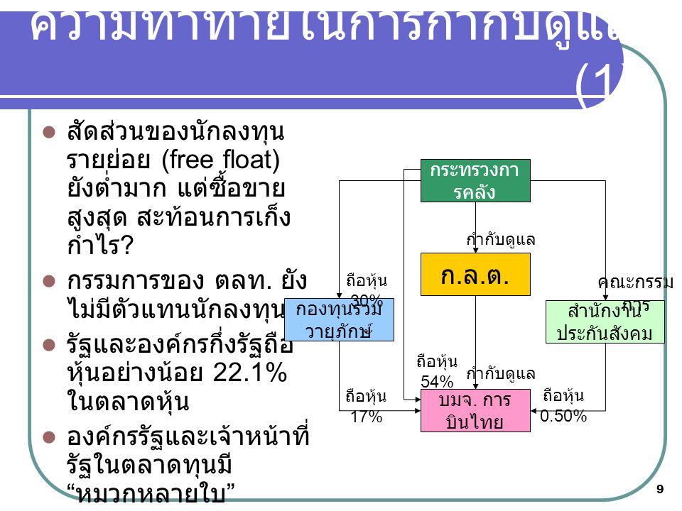 9  สัดส่วนของนักลงทุน รายย่อย (free float) ยังต่ำมาก แต่ซื้อขาย สูงสุด สะท้อนการเก็ง กำไร .