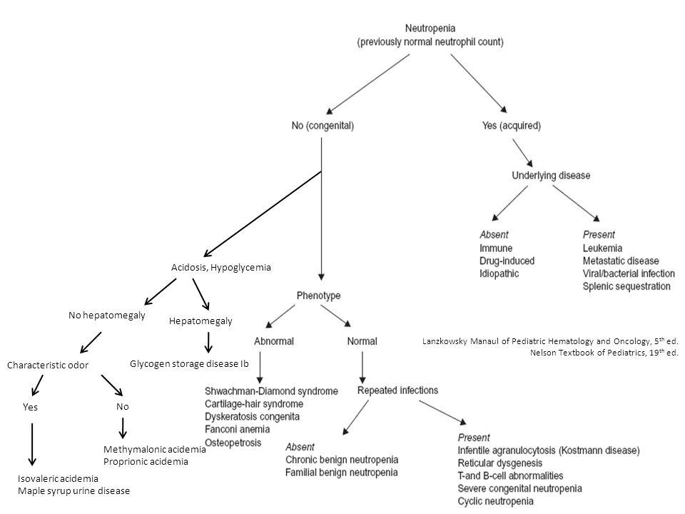 Acidosis, Hypoglycemia Glycogen storage disease Ib Isovaleric acidemia Maple syrup urine disease Hepatomegaly Methymalonic acidemia Proprionic acidemi