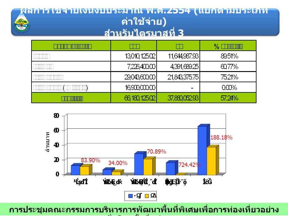 ล้านบาท 83.90% 34.00% 70.89% 188.18% 724.42% การประชุมคณะกรรมการบริหารการพัฒนาพื้นที่พิเศษเพื่อการท่องเที่ยวอย่าง ยั่งยืน ครั้งที่ 7/2554 ผลการใช้จ่าย