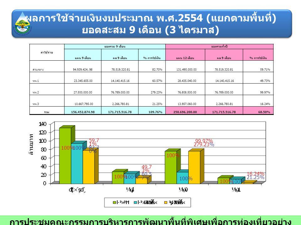 ค่าใช้จ่าย ยอดรวม 9 เดือนยอดรวมทั้งปี แผน 9 เดือนผล 9 เดือน % การใช้เงินแผน 12 เดือนผล 9 เดือน % การใช้เงิน ส่วนกลาง 94,939,424,.98 78,519,320.8182.70