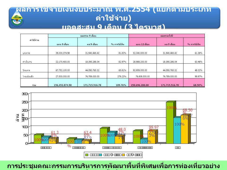 ค่าใช้จ่าย ยอดรวม 9 เดือนยอดรวมทั้งปี แผน 9 เดือนผล 9 เดือน % การใช้เงินแผน 12 เดือนผล 9 เดือน % การใช้เงิน บุคลากร 39,030,374.9831,940,465.4281.83% 5