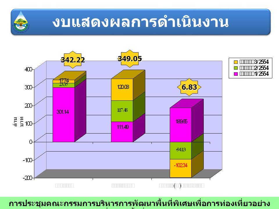 342.22 349.05 6.83 ล้าน บาท การประชุมคณะกรรมการบริหารการพัฒนาพื้นที่พิเศษเพื่อการท่องเที่ยวอย่าง ยั่งยืน ครั้งที่ 7/2554 งบแสดงผลการดำเนินงาน