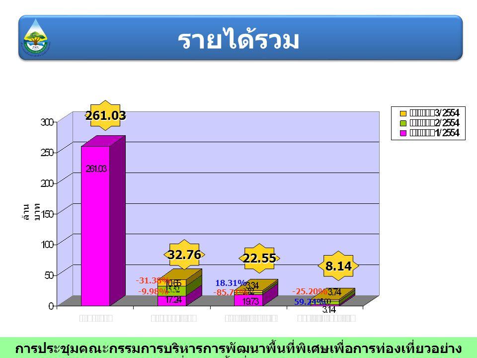 32.76 22.55 8.14 261.03 ล้าน บาท -9.98% -85.71% 59.24% -31.38% 18.31% -25.20% การประชุมคณะกรรมการบริหารการพัฒนาพื้นที่พิเศษเพื่อการท่องเที่ยวอย่าง ยั่