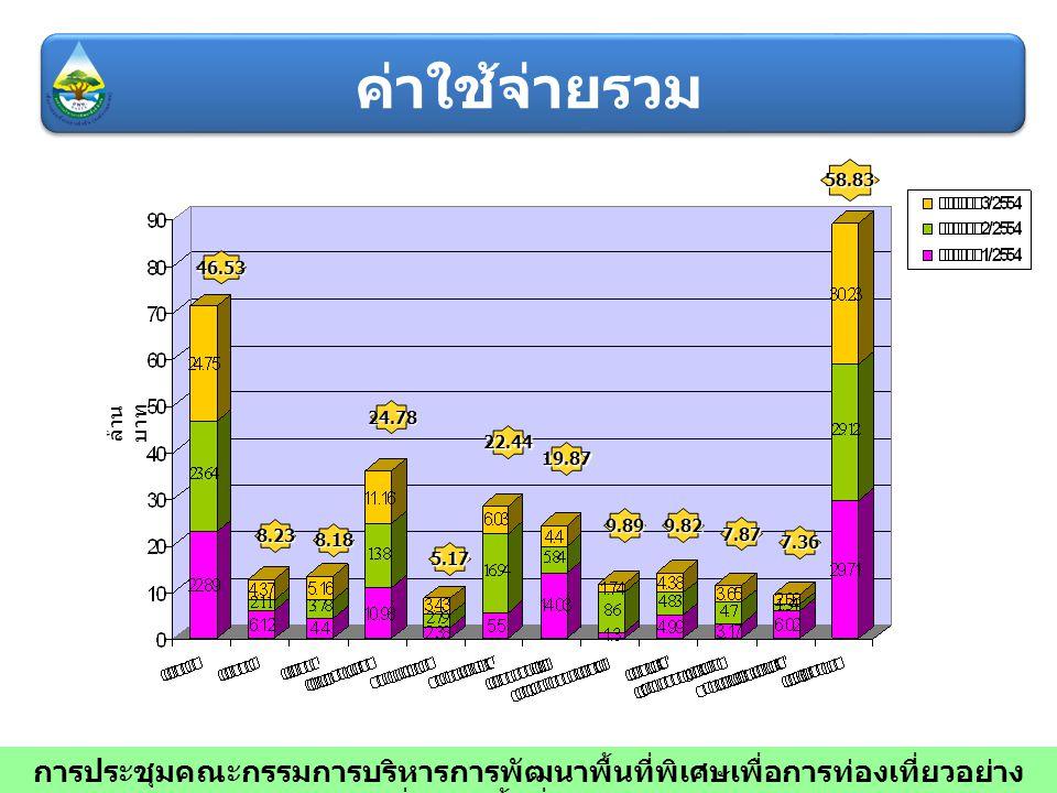 46.53 8.23 8.18 24.78 5.17 22.44 19.87 9.899.82 7.87 7.36 58.83 ล้าน บาท การประชุมคณะกรรมการบริหารการพัฒนาพื้นที่พิเศษเพื่อการท่องเที่ยวอย่าง ยั่งยืน