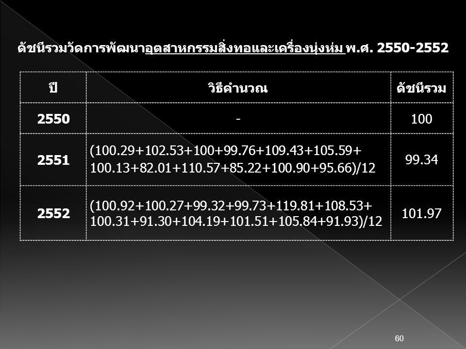 ปีวิธีคำนวณดัชนีรวม 2550-100 2551 (100.29+102.53+100+99.76+109.43+105.59+ 100.13+82.01+110.57+85.22+100.90+95.66)/12 99.34 2552 (100.92+100.27+99.32+9