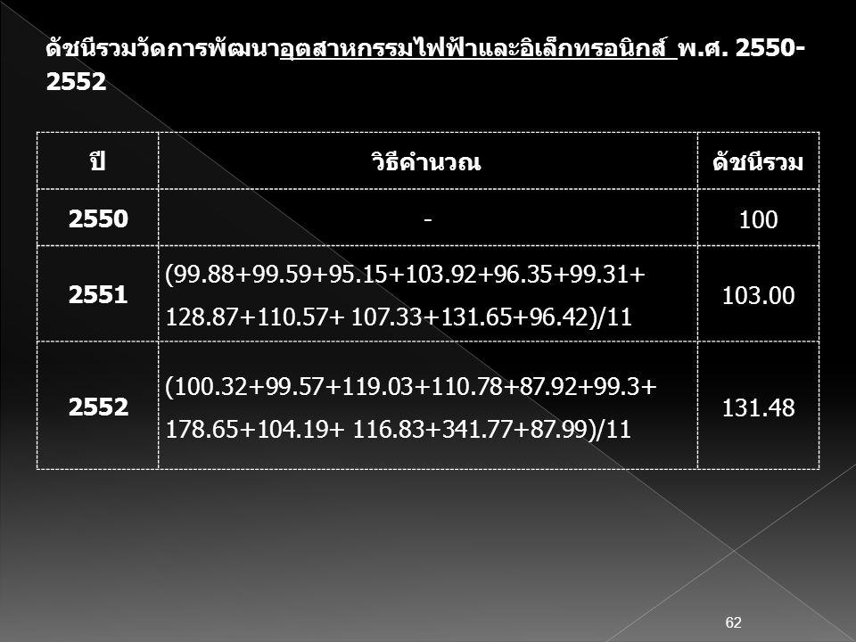ปีวิธีคำนวณดัชนีรวม 2550 -100 2551 (99.88+99.59+95.15+103.92+96.35+99.31+ 128.87+110.57+ 107.33+131.65+96.42)/11 103.00 2552 (100.32+99.57+119.03+110.