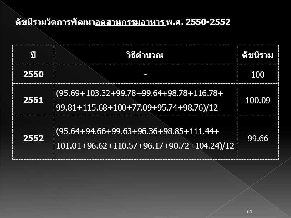 ปีวิธีคำนวณดัชนีรวม 2550 -100 2551 (95.69+103.32+99.78+99.64+98.78+116.78+ 99.81+115.68+100+77.09+95.74+98.76)/12 100.09 2552 (95.64+94.66+99.63+96.36