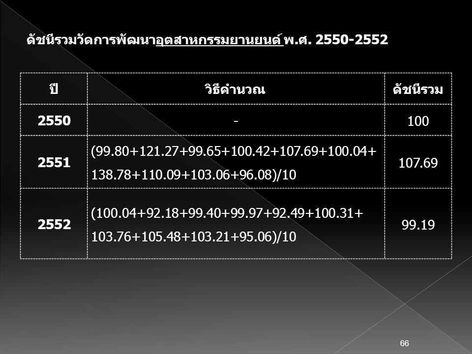 ปีวิธีคำนวณดัชนีรวม 2550 -100 2551 (99.80+121.27+99.65+100.42+107.69+100.04+ 138.78+110.09+103.06+96.08)/10 107.69 2552 (100.04+92.18+99.40+99.97+92.4