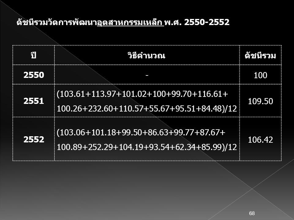 ปีวิธีคำนวณดัชนีรวม 2550 -100 2551 (103.61+113.97+101.02+100+99.70+116.61+ 100.26+232.60+110.57+55.67+95.51+84.48)/12 109.50 2552 (103.06+101.18+99.50