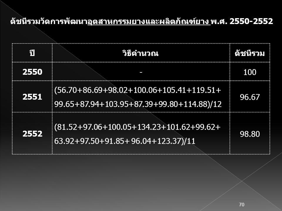ปีวิธีคำนวณดัชนีรวม 2550 -100 2551 (56.70+86.69+98.02+100.06+105.41+119.51+ 99.65+87.94+103.95+87.39+99.80+114.88)/12 96.67 2552 (81.52+97.06+100.05+1