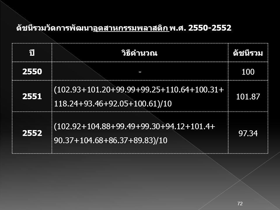 ปีวิธีคำนวณดัชนีรวม 2550 -100 2551 (102.93+101.20+99.99+99.25+110.64+100.31+ 118.24+93.46+92.05+100.61)/10 101.87 2552 (102.92+104.88+99.49+99.30+94.1