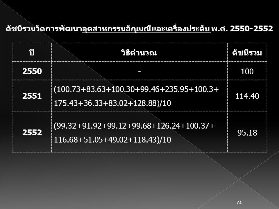 ปีวิธีคำนวณดัชนีรวม 2550 -100 2551 (100.73+83.63+100.30+99.46+235.95+100.3+ 175.43+36.33+83.02+128.88)/10 114.40 2552 (99.32+91.92+99.12+99.68+126.24+