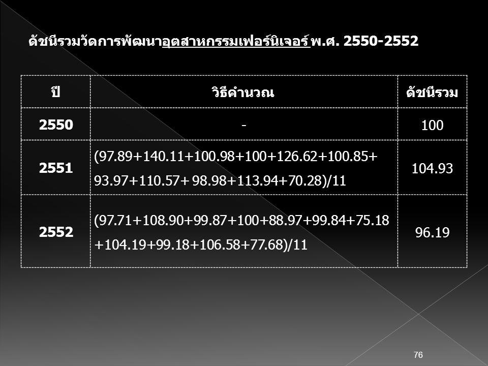 ปีวิธีคำนวณดัชนีรวม 2550 -100 2551 (97.89+140.11+100.98+100+126.62+100.85+ 93.97+110.57+ 98.98+113.94+70.28)/11 104.93 2552 (97.71+108.90+99.87+100+88