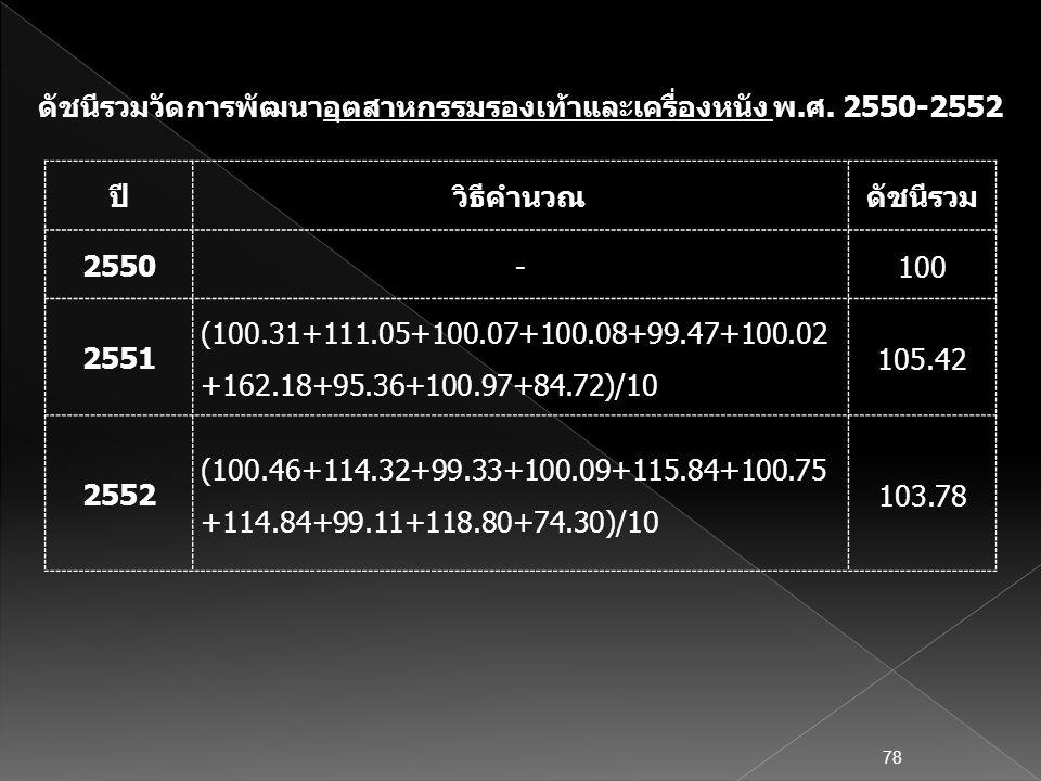 ปีวิธีคำนวณดัชนีรวม 2550 -100 2551 (100.31+111.05+100.07+100.08+99.47+100.02 +162.18+95.36+100.97+84.72)/10 105.42 2552 (100.46+114.32+99.33+100.09+11