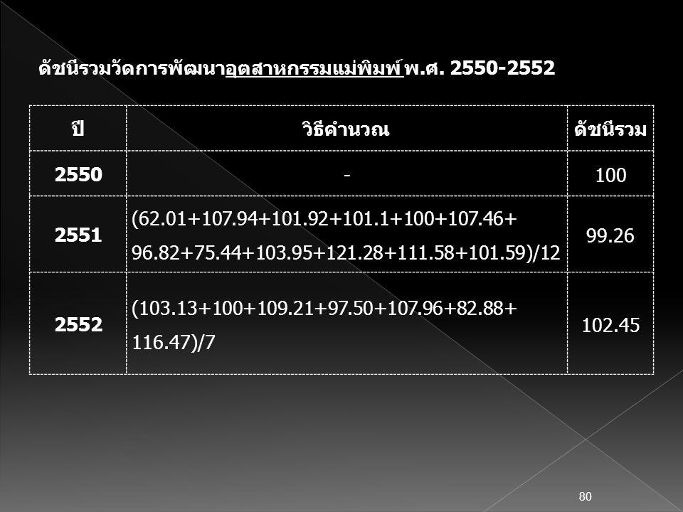 ปีวิธีคำนวณดัชนีรวม 2550 -100 2551 (62.01+107.94+101.92+101.1+100+107.46+ 96.82+75.44+103.95+121.28+111.58+101.59)/12 99.26 2552 (103.13+100+109.21+97