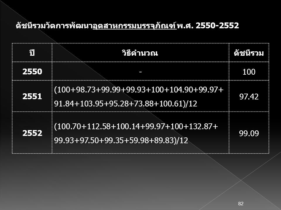 ปีวิธีคำนวณดัชนีรวม 2550 -100 2551 (100+98.73+99.99+99.93+100+104.90+99.97+ 91.84+103.95+95.28+73.88+100.61)/12 97.42 2552 (100.70+112.58+100.14+99.97