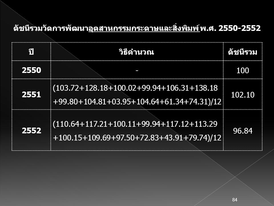 ปีวิธีคำนวณดัชนีรวม 2550 -100 2551 (103.72+128.18+100.02+99.94+106.31+138.18 +99.80+104.81+03.95+104.64+61.34+74.31)/12 102.10 2552 (110.64+117.21+100