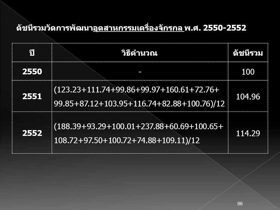 ปีวิธีคำนวณดัชนีรวม 2550 -100 2551 (123.23+111.74+99.86+99.97+160.61+72.76+ 99.85+87.12+103.95+116.74+82.88+100.76)/12 104.96 2552 (188.39+93.29+100.0