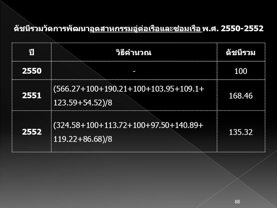 ปีวิธีคำนวณดัชนีรวม 2550 -100 2551 (566.27+100+190.21+100+103.95+109.1+ 123.59+54.52)/8 168.46 2552 (324.58+100+113.72+100+97.50+140.89+ 119.22+86.68)