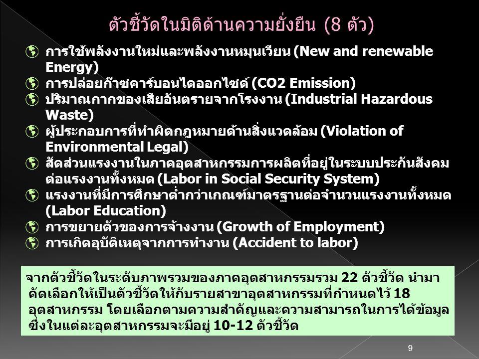9  การใช้พลังงานใหม่และพลังงานหมุนเวียน (New and renewable Energy)  การปล่อยก๊าซคาร์บอนไดออกไซด์ (CO2 Emission)  ปริมาณกากของเสียอันตรายจากโรงงาน (