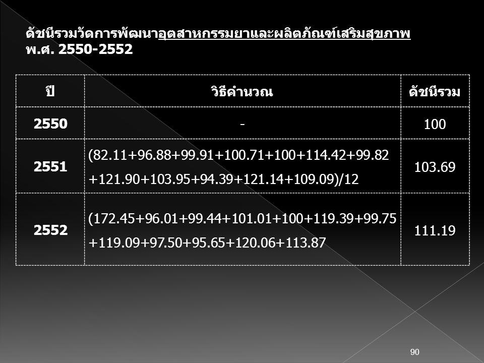 ปีวิธีคำนวณดัชนีรวม 2550 -100 2551 (82.11+96.88+99.91+100.71+100+114.42+99.82 +121.90+103.95+94.39+121.14+109.09)/12 103.69 2552 (172.45+96.01+99.44+1