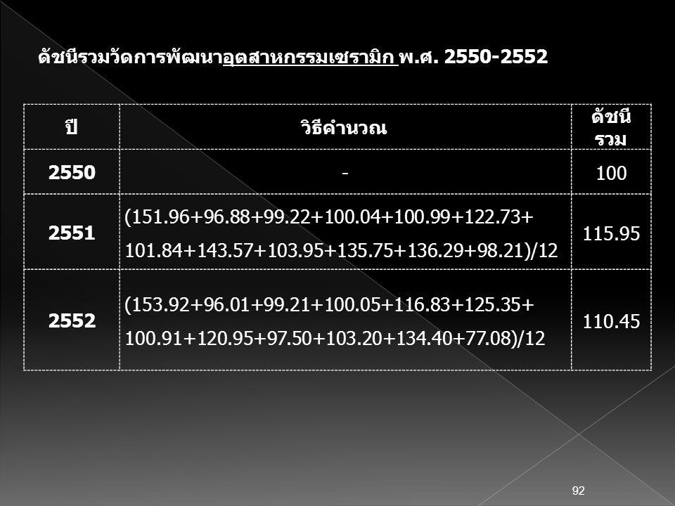 ปีวิธีคำนวณ ดัชนี รวม 2550 -100 2551 (151.96+96.88+99.22+100.04+100.99+122.73+ 101.84+143.57+103.95+135.75+136.29+98.21)/12 115.95 2552 (153.92+96.01+