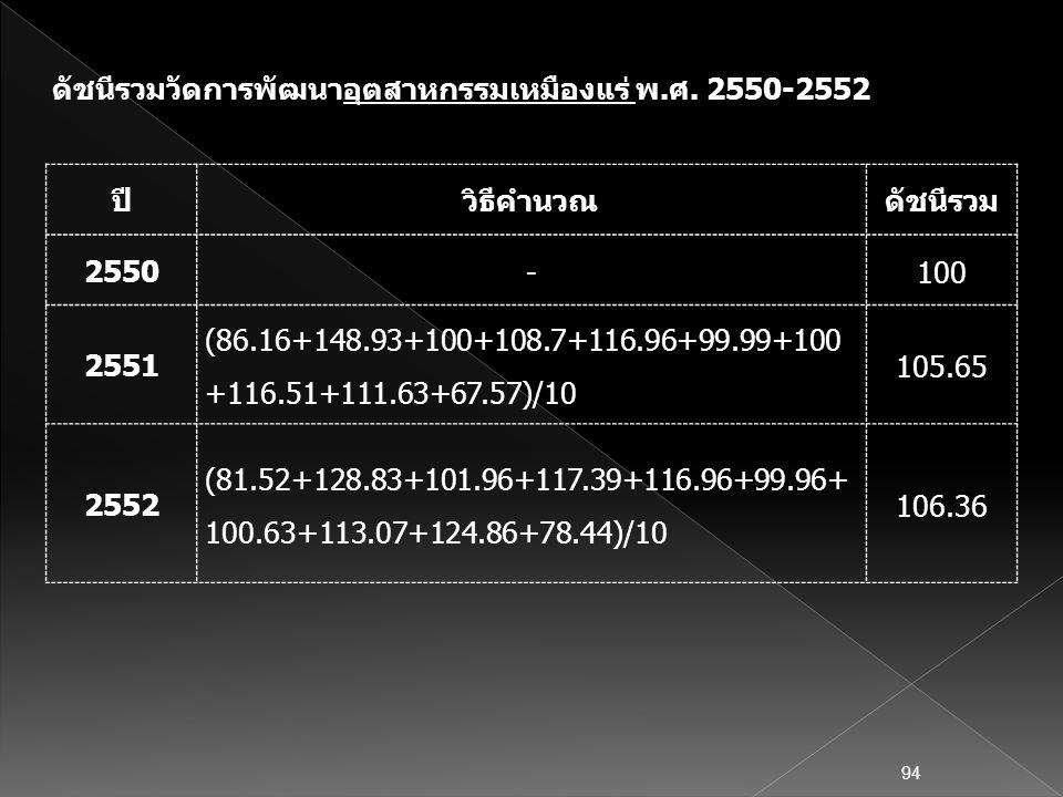 ปีวิธีคำนวณดัชนีรวม 2550 -100 2551 (86.16+148.93+100+108.7+116.96+99.99+100 +116.51+111.63+67.57)/10 105.65 2552 (81.52+128.83+101.96+117.39+116.96+99